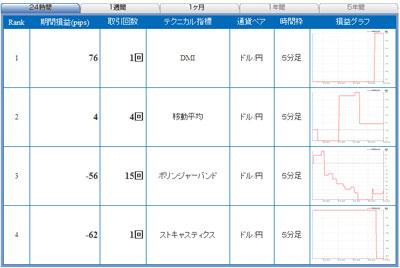 セントラル短資FXライブテクニカル指標ランキング100607
