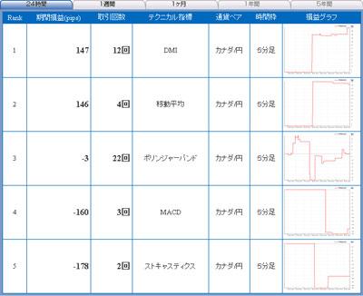 セントラル短資FXライブ直近24時間テクニカルランキング100825