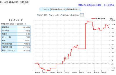 FXライブ ポンド円の過去5年間 テクニカルランキング100913b