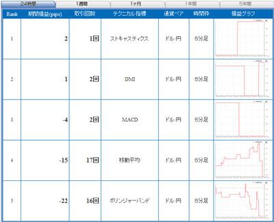 セントラル短資FXライブ直近24時間テクニカルランキング100921