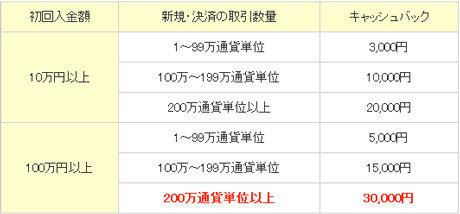 インヴァスト証券FX24評判口コミb3