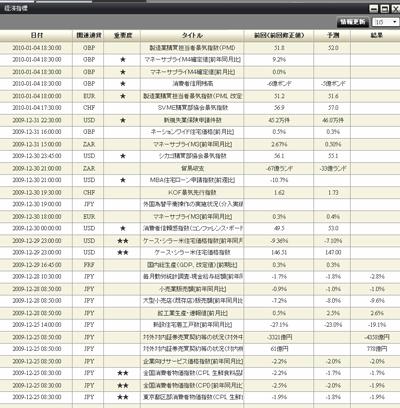 DMMFX評判評価経済指標091228a