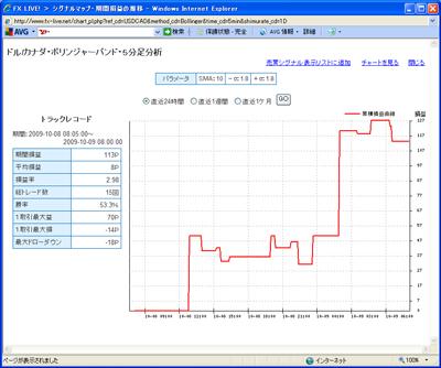 FXライブテクニカル指標ランキング0901009c