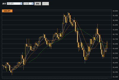 クリック証券評判チャート20101027c
