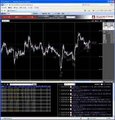 フォレックストレードのチャート画面091123