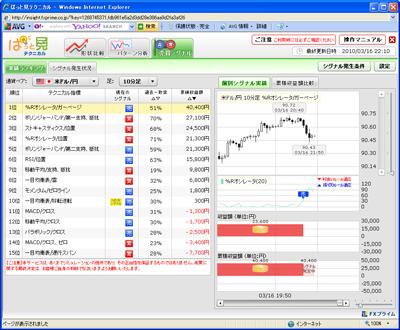 FXプライムぱっと見テクニカル売買シグナル1003016