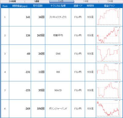 セントラル短資FXライブ直近1ヶ月間テクニカルランキング100826