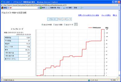 FXライブテクニカル指標ランキングドル円0909292
