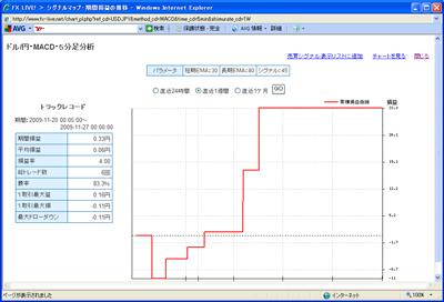 FXライブテクニカル指標ランキング0901127c