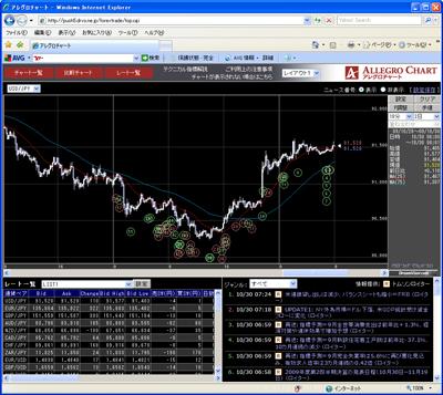 フォレックストレードのチャート画面091030
