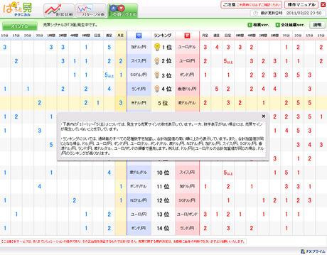 FXライブドル円予想20110322d