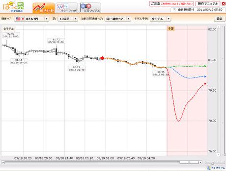 FXライブドル円予想20110315c