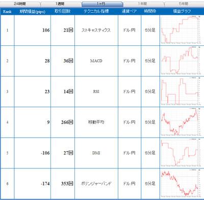 セントラル短資FXライブ直近1ヶ月間テクニカルランキング100821b