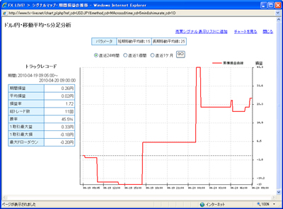 セントラル短資FXライブテクニカル指標ランキング100420b