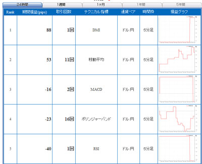 セントラル短資FXライブ直近24時間テクニカルランキング101025