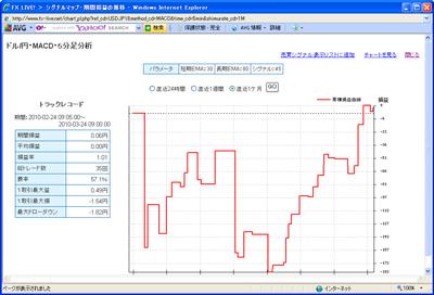 セントラル短資FXライブテクニカル指標ランキング100324b