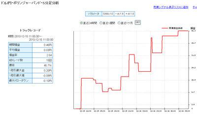 FXライブ売買シグナル1216c