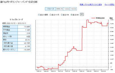セントラル短資FXライブ豪ドル円 5年間で戦績1位のテクニカル指標2