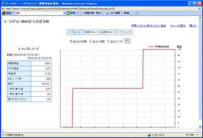 FXライブテクニカル指標ランキング0909302