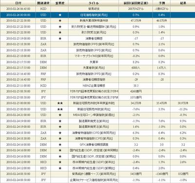 DMMFX評判評価経済指標100225