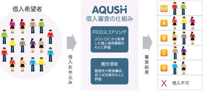 AQUSH(アクシュ) 評判  口コミ a