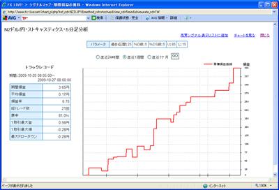 FXライブテクニカル指標ランキング0901027b2