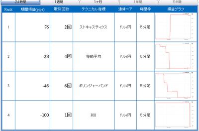 セントラル短資FXライブテクニカル指標ランキング100426