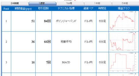 ドル円予想FXライブ0125b