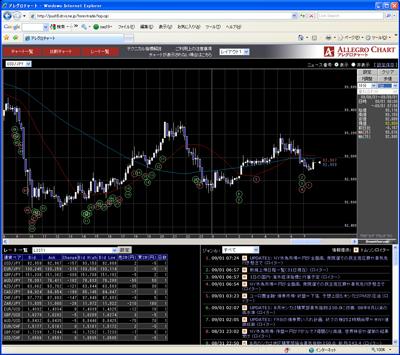 フォレックストレードのチャート画面090901