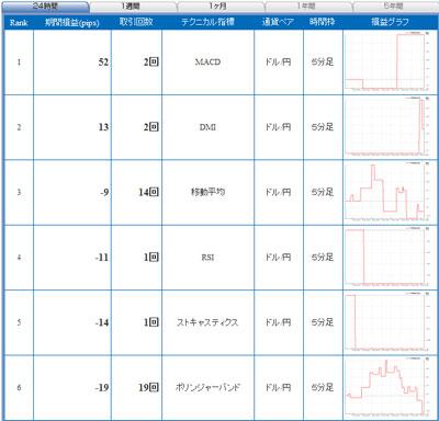 セントラル短資直近24時間テクニカルランキング100722b