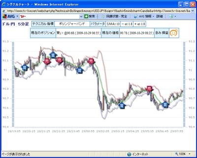 FXライブテクニカル指標ランキング0901029c
