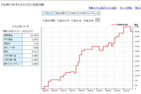 ドル円予想FXライブ20110103bc