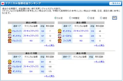 FXライブテクニカル指標ランキング0901228a