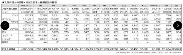 210507外国人入国者数一覧表2001-2103