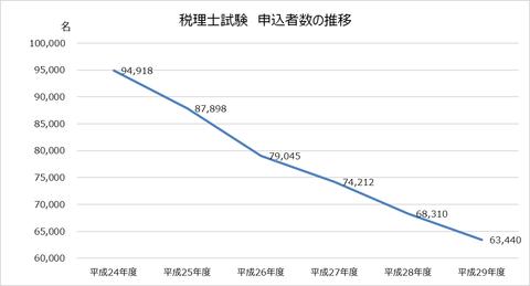 zeirishi_shiken_moshikomisya_graph_2017-1