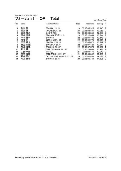 3_ フォーミュラ1 (QF) Result Total