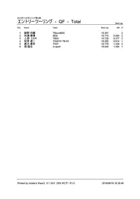 1_ エントリーツーリング (QF) Result Total