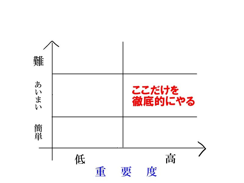 行政書士勉強法ブログ 【経済学部出身者が書いた非常識な合格法】                ゼンデン