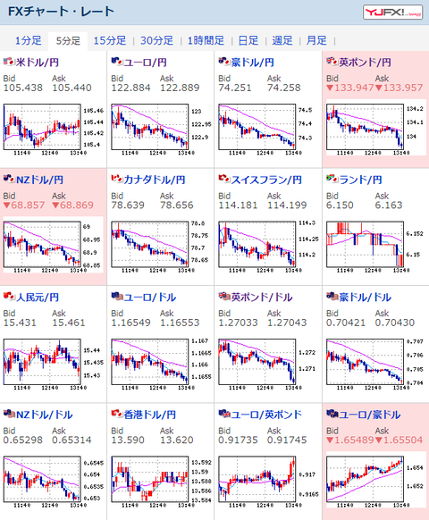 【為替相場】米株はどんどん下落中、日本株もつれ安 反面ドル円は上昇 1ドル105.4円台