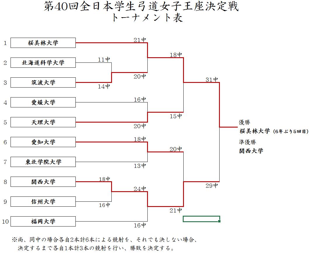 女子トーナメント表 �