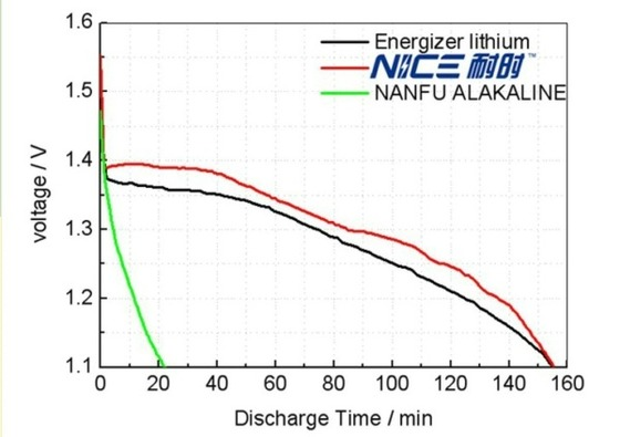 Lithium AA Batteries 02