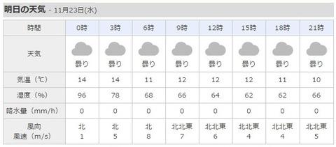 11月23日 天気予報