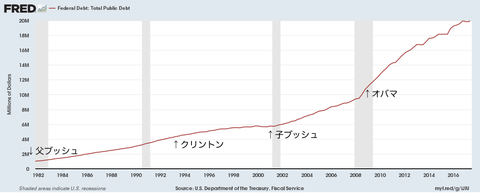 大統領と連邦債務