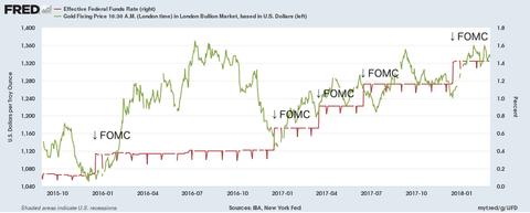 FOMC&GOLD