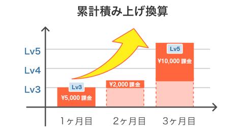 permanent_level_3