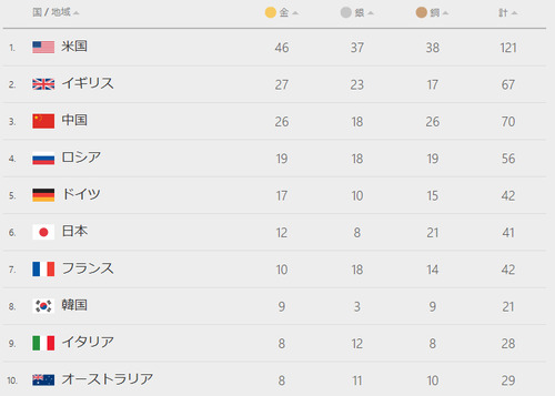 2016.08.21 rio2016 medals
