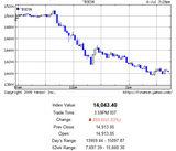 インドSENSEX指数20090706 1d 急落