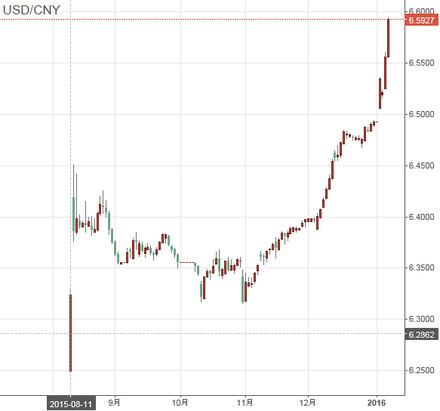 USD-CNY