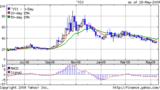 VIX指数20090519 1years