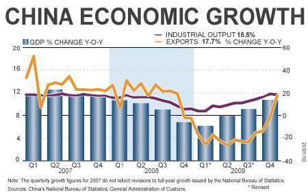 1.21. 中国国家統計局 第4四半期GDP伸び率 前年同期比+10.7%